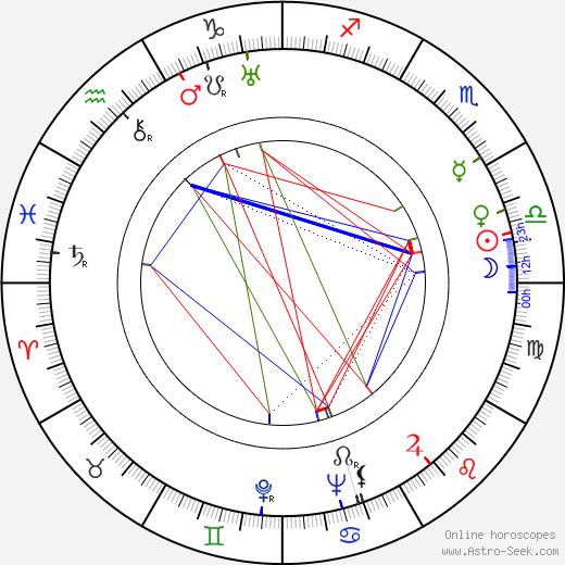 Owen Davis Jr. birth chart, Owen Davis Jr. astro natal horoscope, astrology