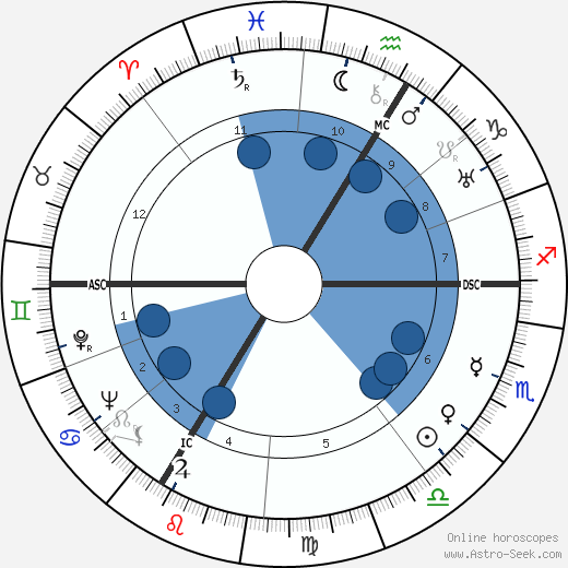 Roger Vailland wikipedia, horoscope, astrology, instagram