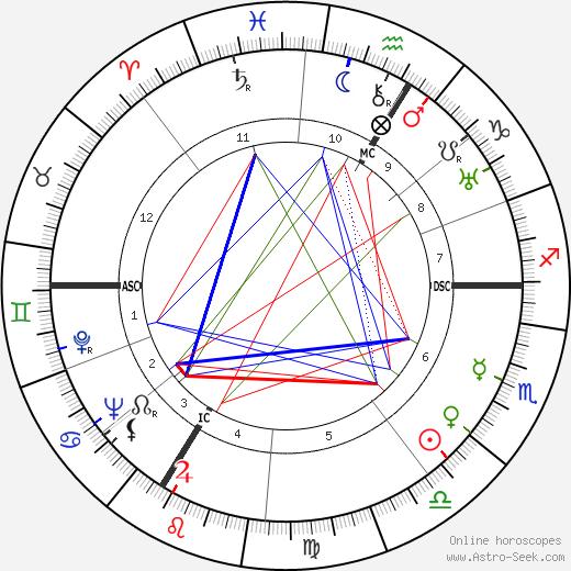 Roger Vailland tema natale, oroscopo, Roger Vailland oroscopi gratuiti, astrologia