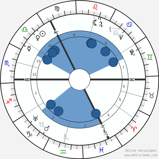 Walter Bestmann wikipedia, horoscope, astrology, instagram