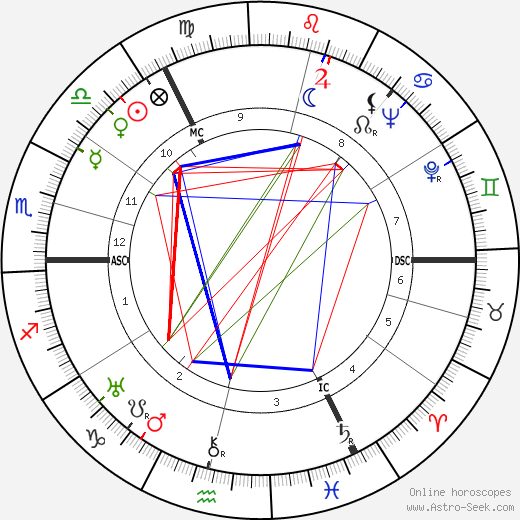 Walter Bestmann день рождения гороскоп, Walter Bestmann Натальная карта онлайн