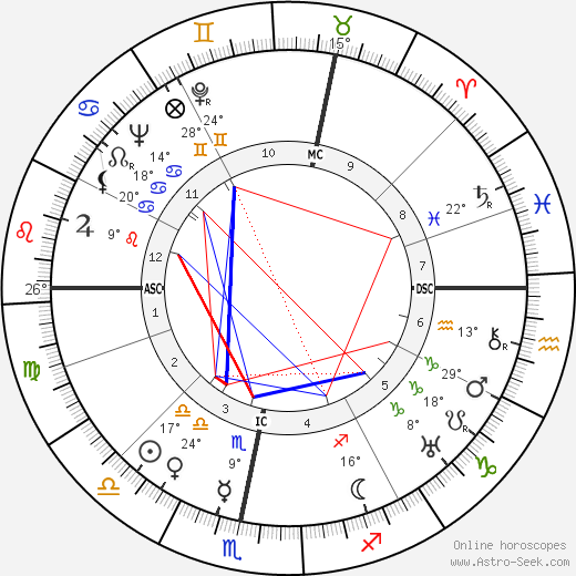 Wolfgang Fortner birth chart, biography, wikipedia 2017, 2018