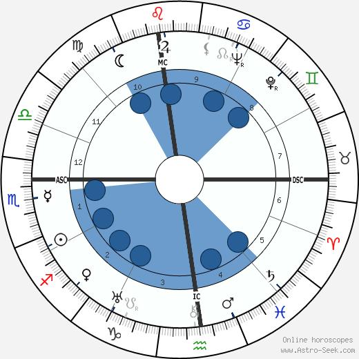 Alberto Moravia wikipedia, horoscope, astrology, instagram
