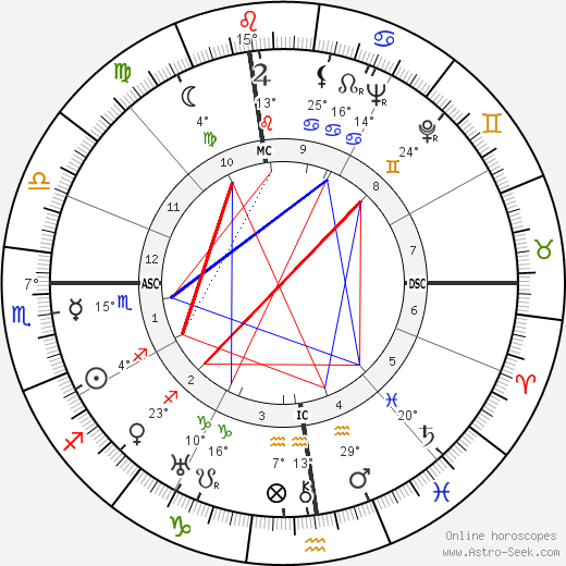 Alberto Moravia birth chart, biography, wikipedia 2019, 2020