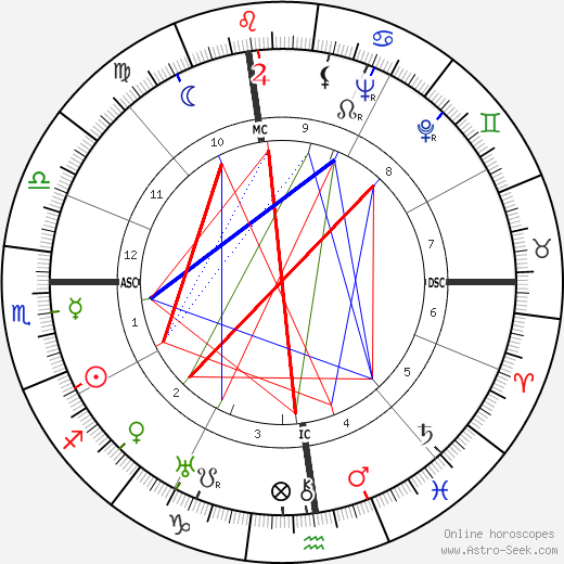 Альберто Моравиа Alberto Moravia день рождения гороскоп, Alberto Moravia Натальная карта онлайн