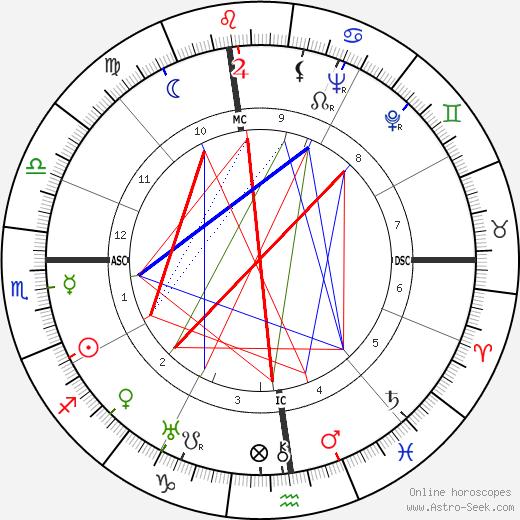 Alberto Moravia astro natal birth chart, Alberto Moravia horoscope, astrology
