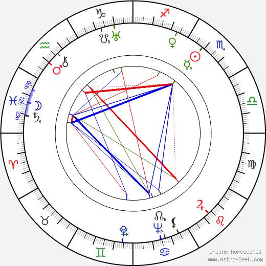 Астрид Линдгрен Astrid Lindgren день рождения гороскоп, Astrid Lindgren Натальная карта онлайн