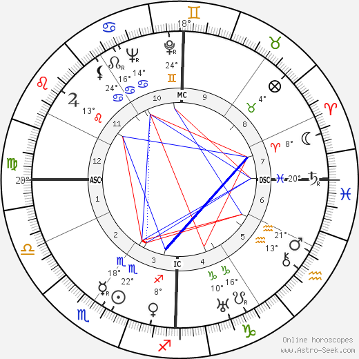Burgess Meredith birth chart, biography, wikipedia 2019, 2020