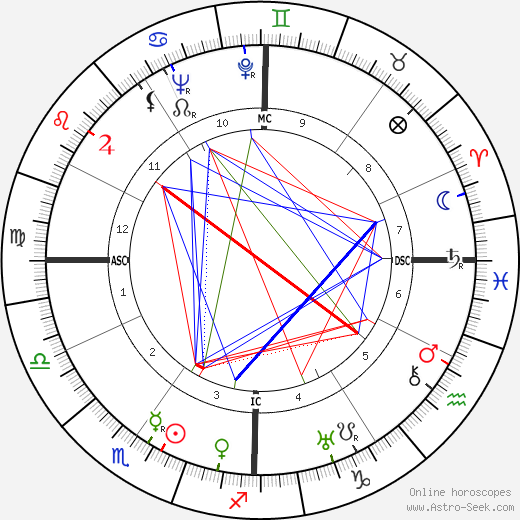 Burgess Meredith astro natal birth chart, Burgess Meredith horoscope, astrology