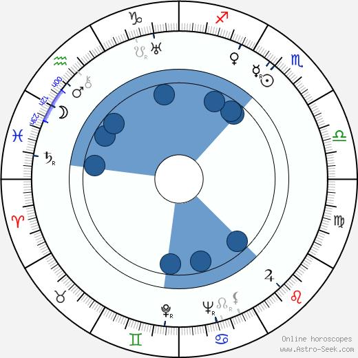 Claude Heymann wikipedia, horoscope, astrology, instagram
