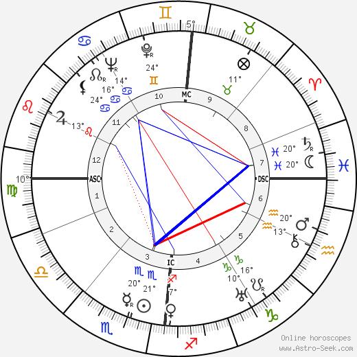 Claus von Stauffenberg birth chart, biography, wikipedia 2019, 2020