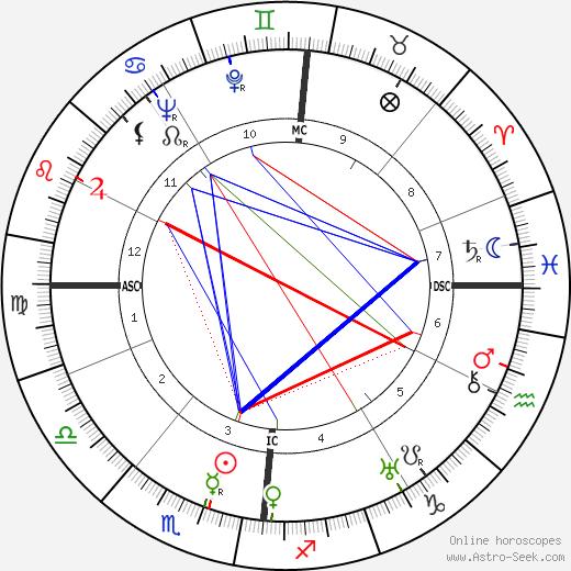 Claus von Stauffenberg astro natal birth chart, Claus von Stauffenberg horoscope, astrology