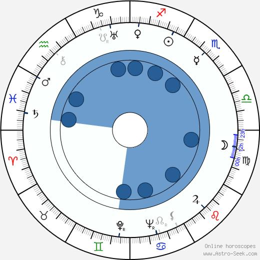 Dale Van Sickel wikipedia, horoscope, astrology, instagram