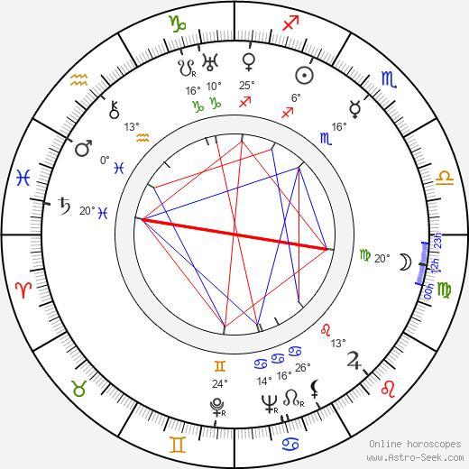 Dale Van Sickel birth chart, biography, wikipedia 2019, 2020