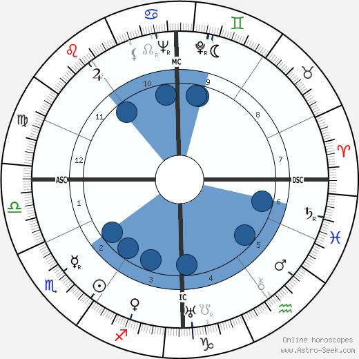 Dora Maar wikipedia, horoscope, astrology, instagram