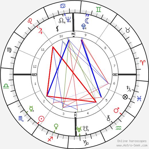 Дора Маар Dora Maar день рождения гороскоп, Dora Maar Натальная карта онлайн