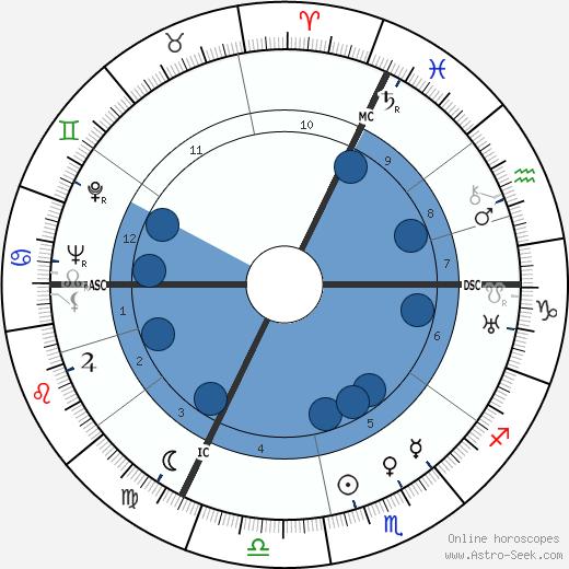 Edmond Delfour wikipedia, horoscope, astrology, instagram