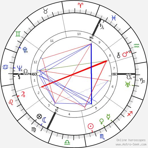 Edmond Delfour astro natal birth chart, Edmond Delfour horoscope, astrology