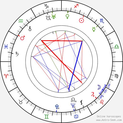 Emil Saarinen birth chart, Emil Saarinen astro natal horoscope, astrology