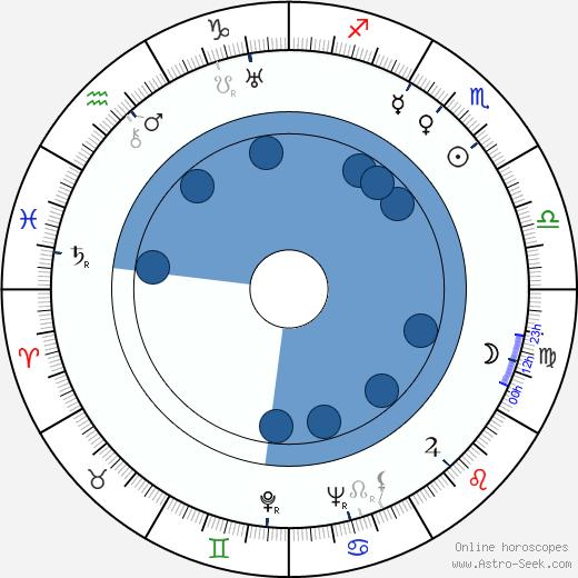 Eric Häggblom wikipedia, horoscope, astrology, instagram