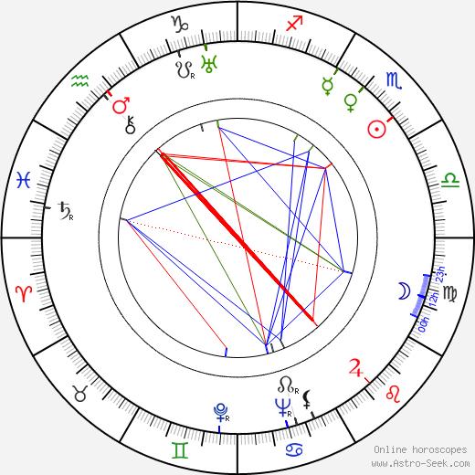 Eric Häggblom astro natal birth chart, Eric Häggblom horoscope, astrology