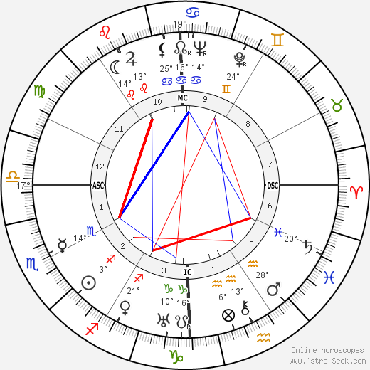 Frances Dee birth chart, biography, wikipedia 2019, 2020