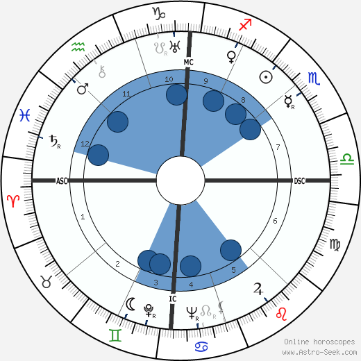 Giorgio Amendola wikipedia, horoscope, astrology, instagram