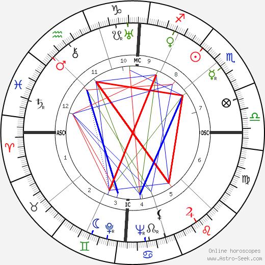 Джорджо Амендола Giorgio Amendola день рождения гороскоп, Giorgio Amendola Натальная карта онлайн