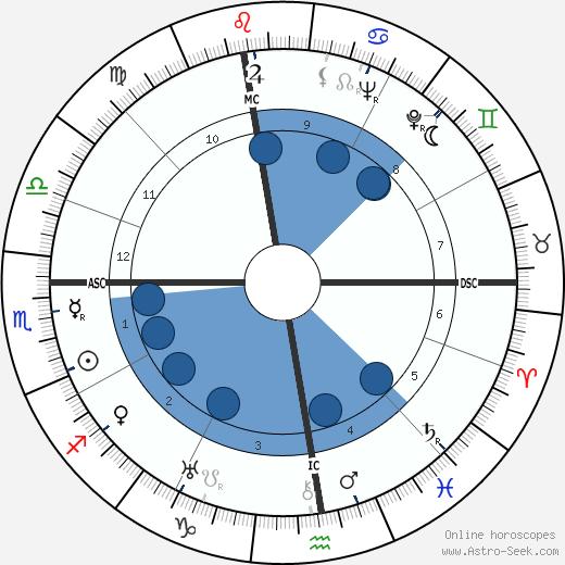 Guido Masetti wikipedia, horoscope, astrology, instagram