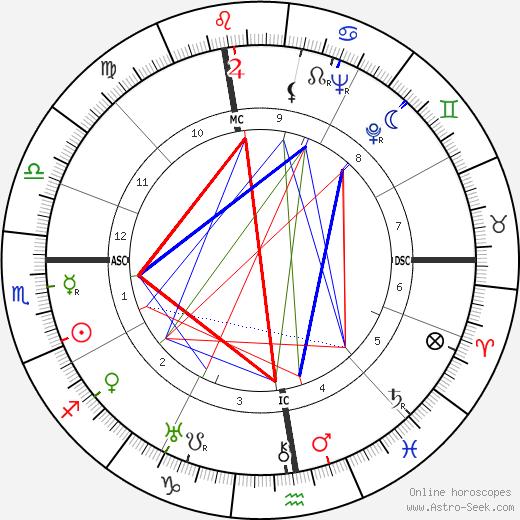 Гвидо Мазетти Guido Masetti день рождения гороскоп, Guido Masetti Натальная карта онлайн