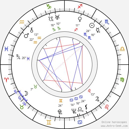 Gustav Nezval birth chart, biography, wikipedia 2020, 2021
