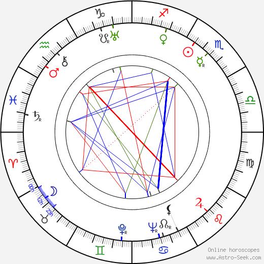 Gustav Nezval birth chart, Gustav Nezval astro natal horoscope, astrology