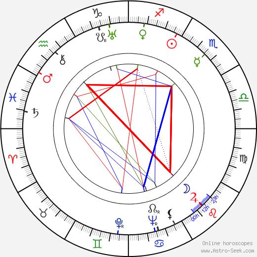 Helvi Järveläinen astro natal birth chart, Helvi Järveläinen horoscope, astrology