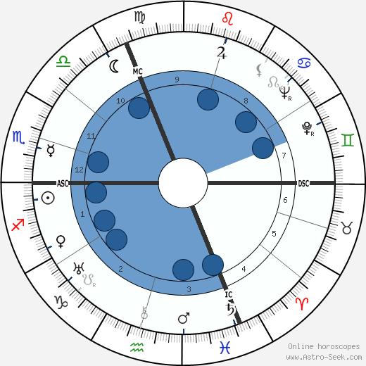 Jacques Barzun wikipedia, horoscope, astrology, instagram