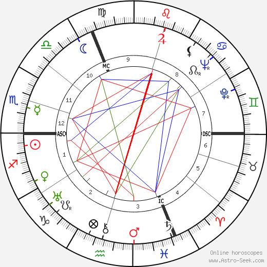 Жак Барзен Jacques Barzun день рождения гороскоп, Jacques Barzun Натальная карта онлайн