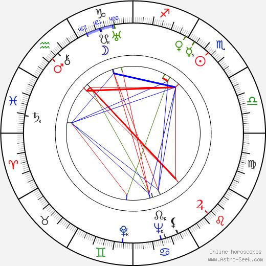 Jane Froman birth chart, Jane Froman astro natal horoscope, astrology