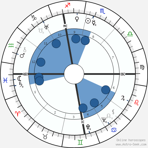 Jean Delay wikipedia, horoscope, astrology, instagram