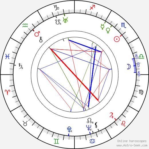 Josef Střecha birth chart, Josef Střecha astro natal horoscope, astrology