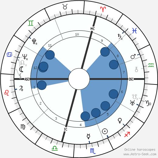 Julius Krug wikipedia, horoscope, astrology, instagram