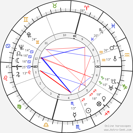 Julius Krug birth chart, biography, wikipedia 2019, 2020