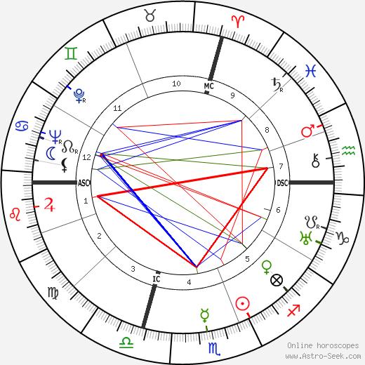 Julius Krug astro natal birth chart, Julius Krug horoscope, astrology