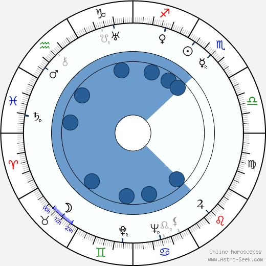 Ladislav Mikeš Pařízek wikipedia, horoscope, astrology, instagram