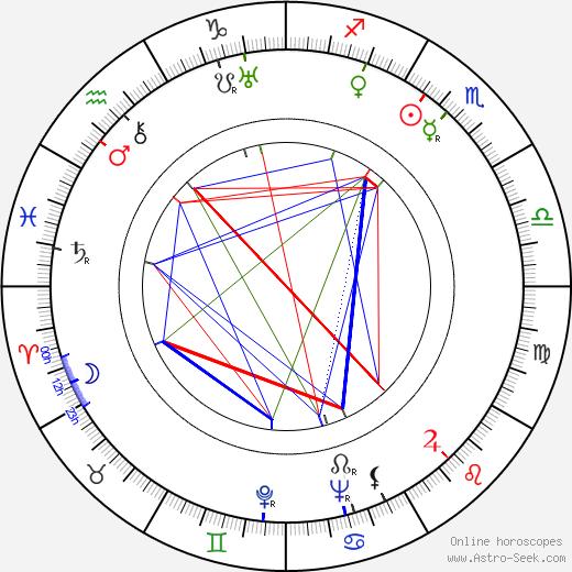 Les Clark tema natale, oroscopo, Les Clark oroscopi gratuiti, astrologia