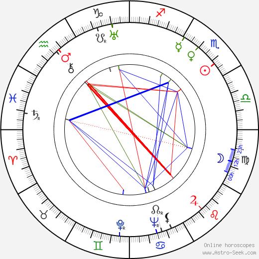 Marie Burešová astro natal birth chart, Marie Burešová horoscope, astrology