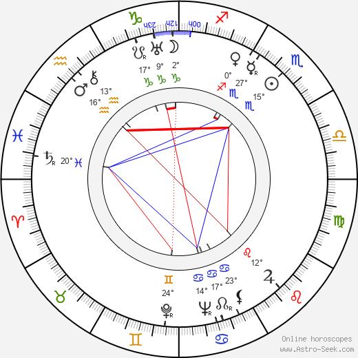 Mieczyslaw Milecki birth chart, biography, wikipedia 2020, 2021