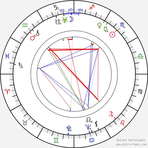 Mieczyslaw Milecki birth chart, Mieczyslaw Milecki astro natal horoscope, astrology