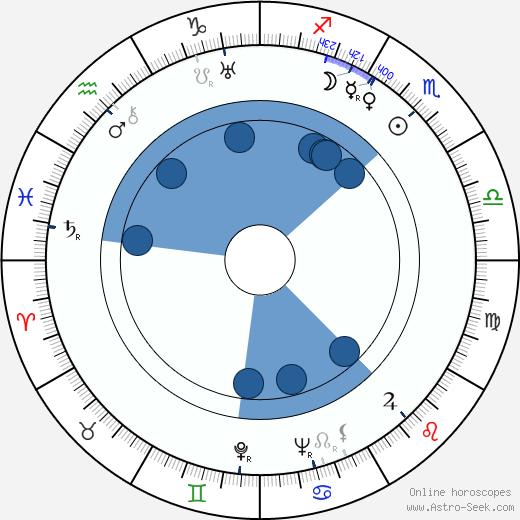 Olga Bazarova wikipedia, horoscope, astrology, instagram