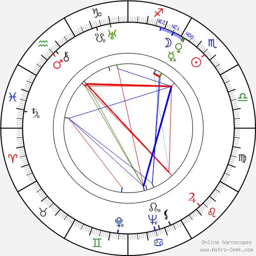Olga Bazarova astro natal birth chart, Olga Bazarova horoscope, astrology