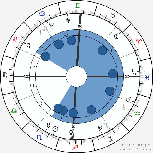Pierre Dreyfus wikipedia, horoscope, astrology, instagram