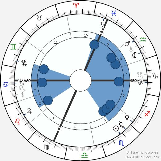 Raymond Abellio wikipedia, horoscope, astrology, instagram